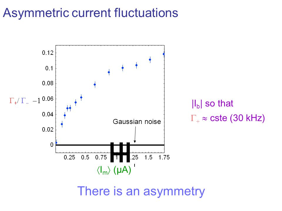Asymmetric current fluctuations       I m  (µA)    cste (30 kHz) There is an asymmetry |I b | so that Gaussian noise