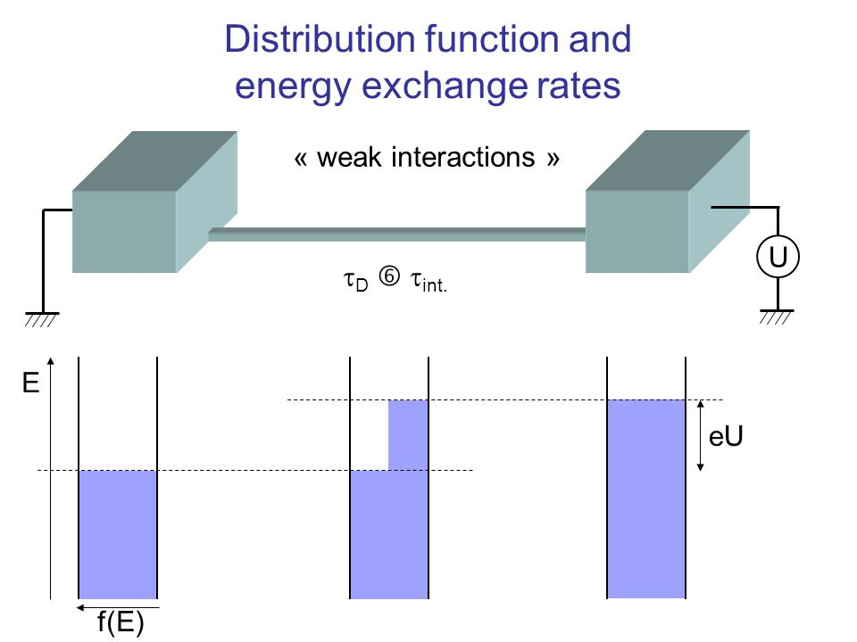 U E eU f(E) Distribution function and energy exchange rates « weak interactions »  D   int.