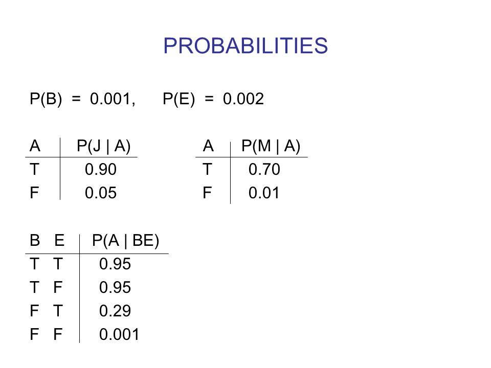 PROBABILITIES P(B) = 0.001, P(E) = 0.002 A P(J | A) A P(M | A) T 0.90 T 0.70 F 0.05 F 0.01 B E P(A | BE) T T 0.95 T F 0.95 F T 0.29 F F 0.001