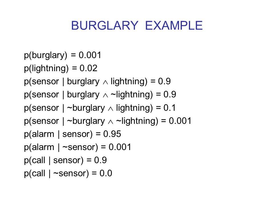 BURGLARY EXAMPLE p(burglary) = 0.001 p(lightning) = 0.02 p(sensor | burglary  lightning) = 0.9 p(sensor | burglary  ~lightning) = 0.9 p(sensor | ~burglary  lightning) = 0.1 p(sensor | ~burglary  ~lightning) = 0.001 p(alarm | sensor) = 0.95 p(alarm | ~sensor) = 0.001 p(call | sensor) = 0.9 p(call | ~sensor) = 0.0