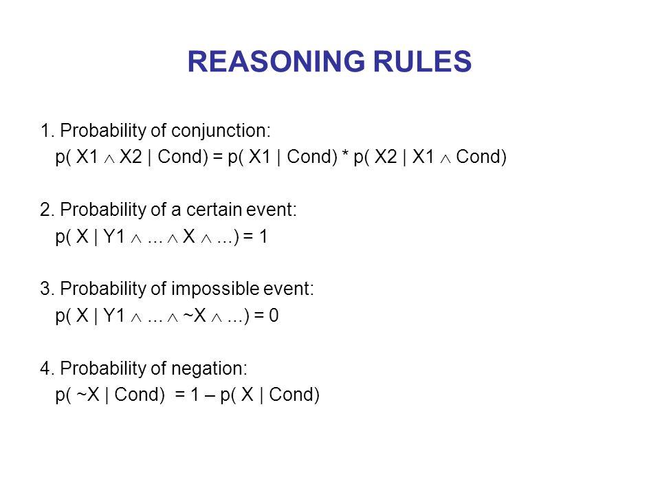 REASONING RULES 1.