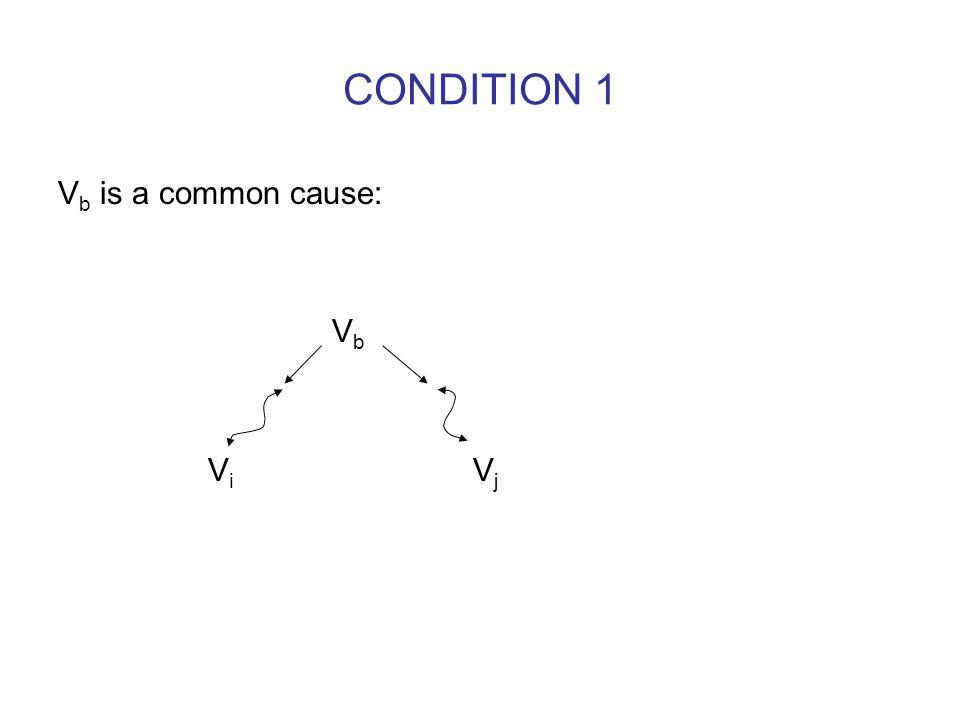 CONDITION 1 V b is a common cause: V b V i V j