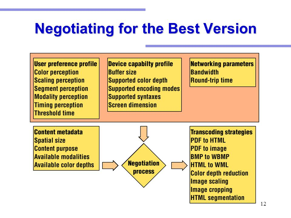 12 Negotiating for the Best Version