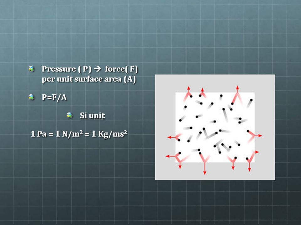 Pressure ( P)  force( F) per unit surface area (A) P=F/A Si unit 1 Pa = 1 N/m 2 = 1 Kg/ms 2 1 Pa = 1 N/m 2 = 1 Kg/ms 2