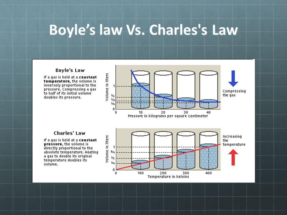 Boyle's law Vs. Charles's Law