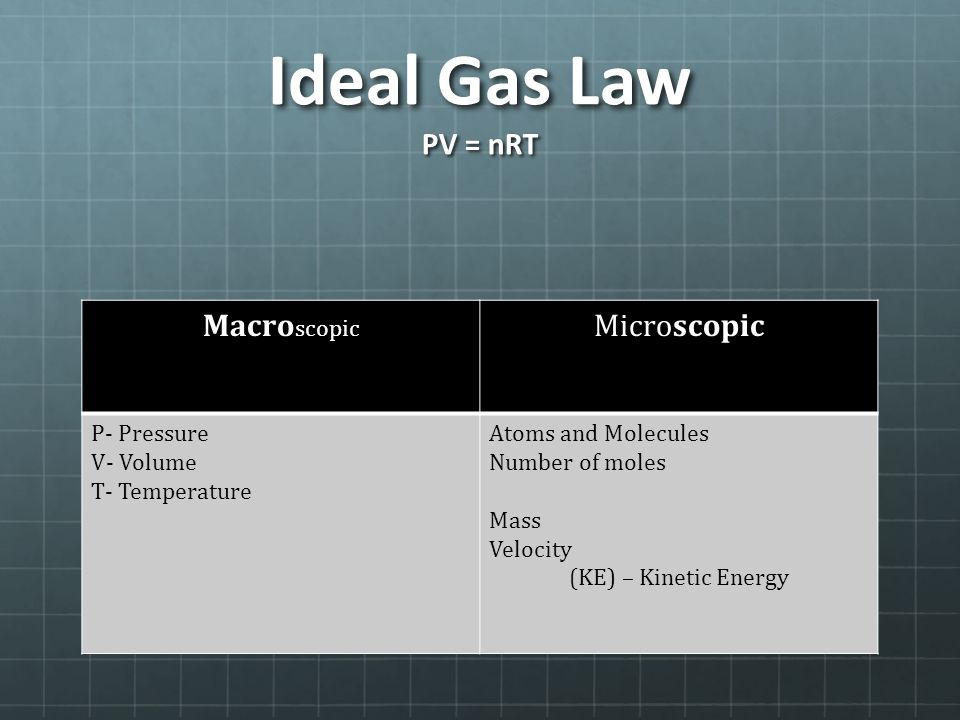 Ideal Gas Law PV = nRT Macro scopic Microscopic P- Pressure V- Volume T- Temperature Atoms and Molecules Number of moles Mass Velocity (KE) – Kinetic