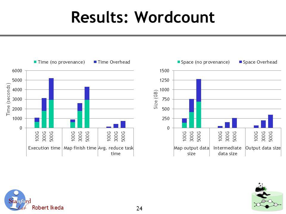 Robert Ikeda Results: Wordcount 24
