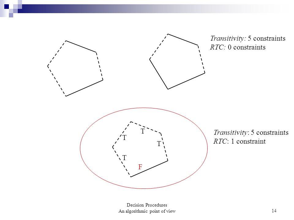 Decision Procedures An algorithmic point of view14 Transitivity: 5 constraints RTC: 0 constraints Transitivity: 5 constraints RTC: 1 constraint F T T T T