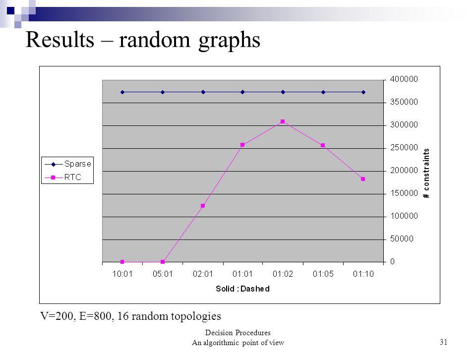 Decision Procedures An algorithmic point of view31 Results – random graphs V=200, E=800, 16 random topologies