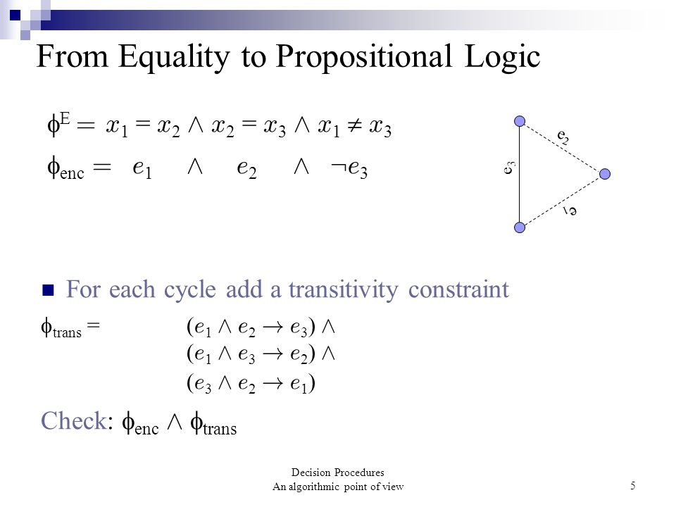 Decision Procedures An algorithmic point of view5 From Equality to Propositional Logic  E = x 1 = x 2 Æ x 2 = x 3 Æ x 1  x 3  enc = e 1 Æ e 2 Æ : e 3 For each cycle add a transitivity constraint  trans = ( e 1 Æ e 2 .