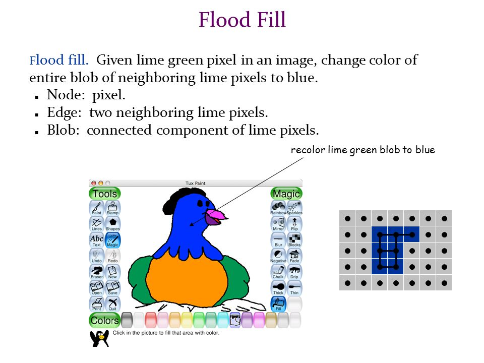BFS algorithm to perform flood-fill void changeColor(int j, int k, color NewColor) { Set visited[j,k] = false for all j,k; Initialize a queue Q; color currentColor = color of pixel at Image(j, k); insert([j,k]) into Q; visited[j,k] = true; while (Q is not empty) { p = delete(Q); let x = p -> getx(); y = p -> gety(); color[x,y] = NewColor; for each neighbor n of p do if (color[n] == currentColor && !visited[n]) { visited[n] = true; insert(n) into Q; } // end if } // end for; } //end while; } // end changeColor