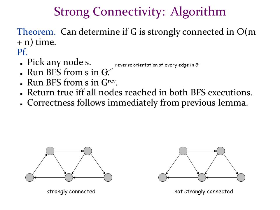 Strong Connectivity: Algorithm Theorem. Can determine if G is strongly connected in O(m + n) time. Pf. Pick any node s. Run BFS from s in G. Run BFS f