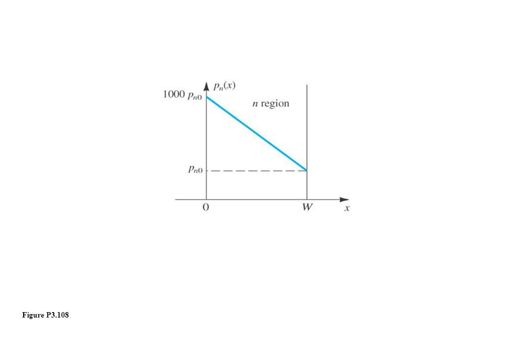 Figure P3.108