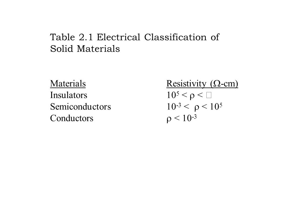 Table 2.1 Electrical Classification of Solid Materials MaterialsResistivity (  -cm) Insulators10 5 <  <  Semiconductors10 -3 <  < 10 5 Conductors  < 10 -3