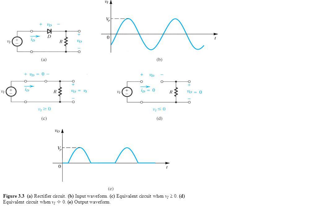 Figure 3.3 (a) Rectifier circuit. (b) Input waveform. (c) Equivalent circuit when v I  0. (d) Equivalent circuit when v I  0. (e) Output waveform.