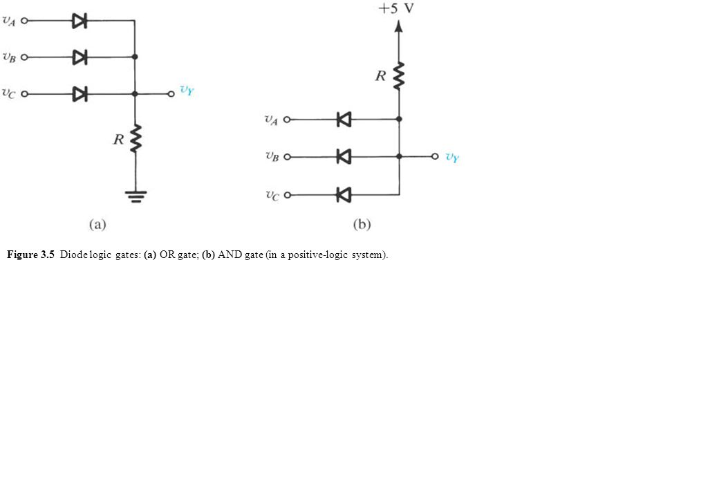 Figure 3.5 Diode logic gates: (a) OR gate; (b) AND gate (in a positive-logic system).