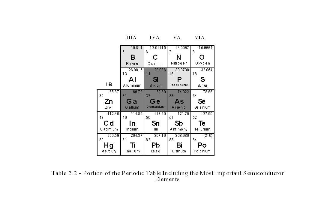 Table 2.3 - Semiconductor Materials SemiconductorBandgap Energy E G (eV) Carbon (Diamond)5.47 Silicon1.12 Germanium0.66 Tin0.082 Gallium Arsenide1.42 Indium Phosphide1.35 Boron Nitride7.50 Silicon Carbide3.00 Cadmium Selenide1.70
