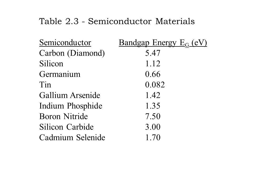 Table 2.3 - Semiconductor Materials SemiconductorBandgap Energy E G (eV) Carbon (Diamond)5.47 Silicon1.12 Germanium0.66 Tin0.082 Gallium Arsenide1.42