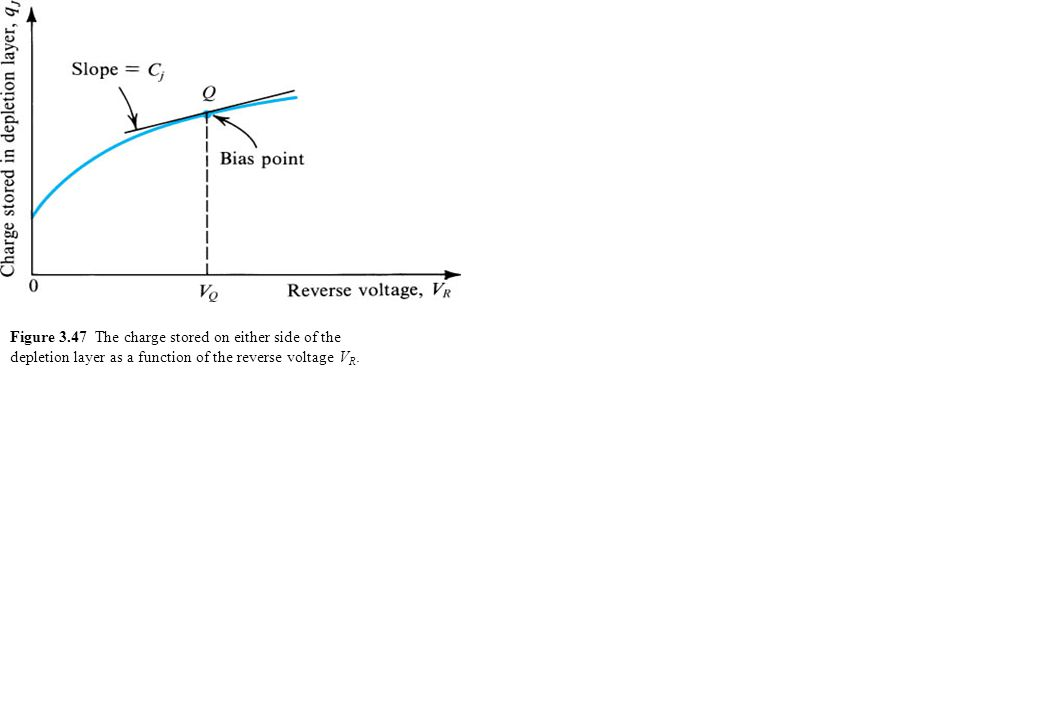 Figure 3.47 The charge stored on either side of the depletion layer as a function of the reverse voltage V R.