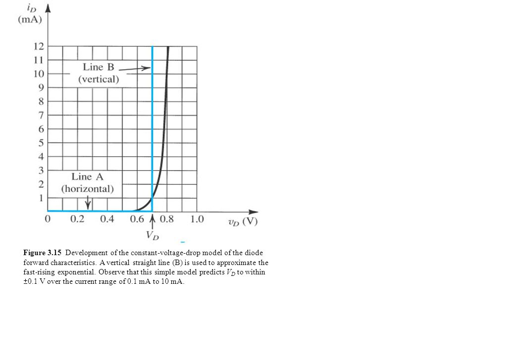 Figure 3.15 Development of the constant-voltage-drop model of the diode forward characteristics.
