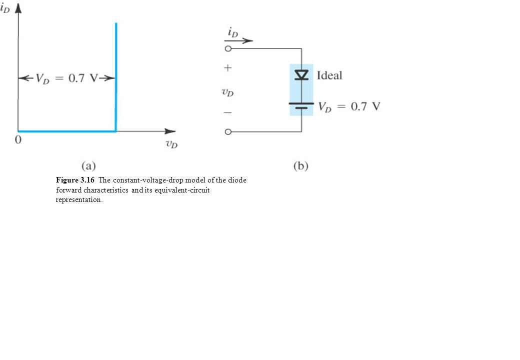Figure 3.16 The constant-voltage-drop model of the diode forward characteristics and its equivalent-circuit representation.