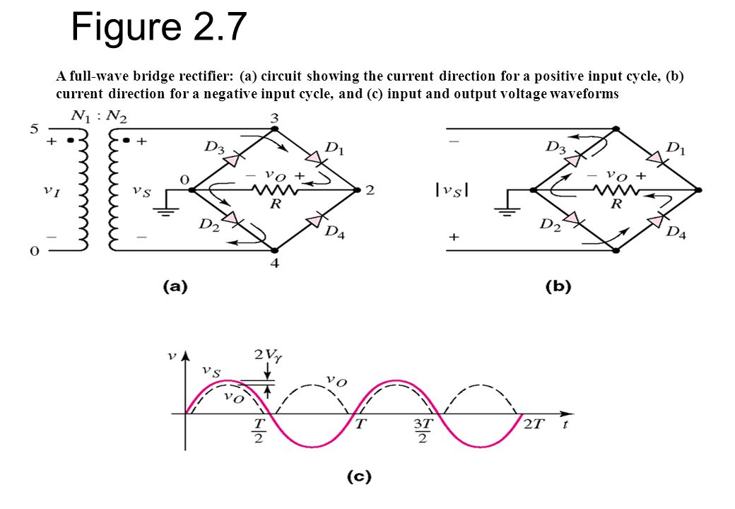 Figure 2.7 A full-wave bridge rectifier: (a) circuit showing the current direction for a positive input cycle, (b) current direction for a negative input cycle, and (c) input and output voltage waveforms