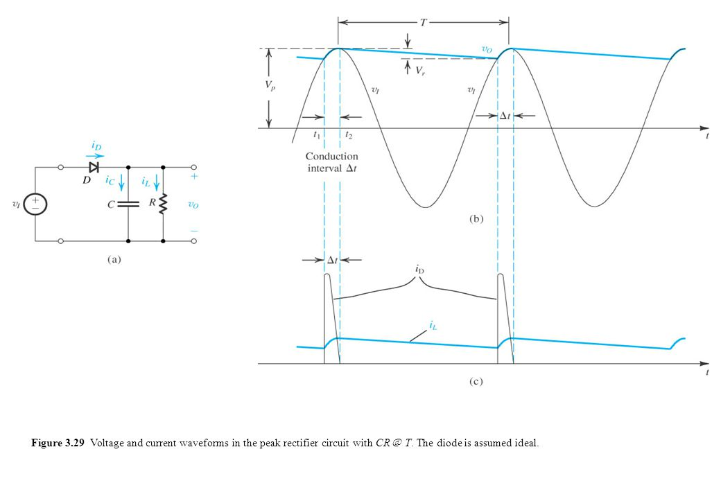 Figure 3.29 Voltage and current waveforms in the peak rectifier circuit with CR @ T.