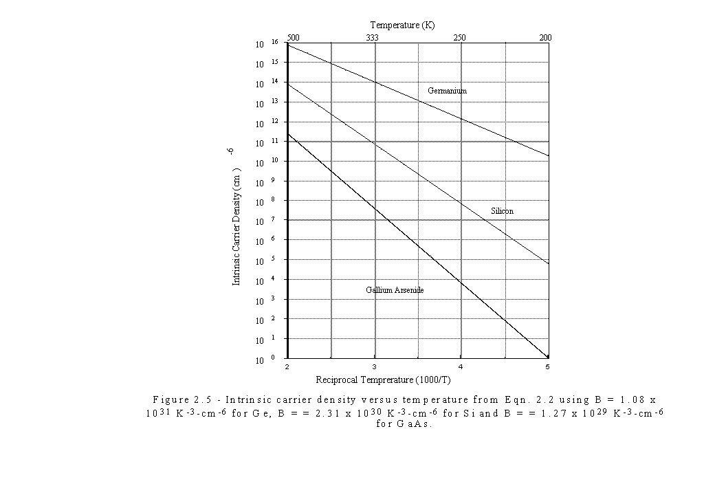 Figure 3.13 Piecewise-linear model of the diode forward characteristic and its equivalent circuit representation.