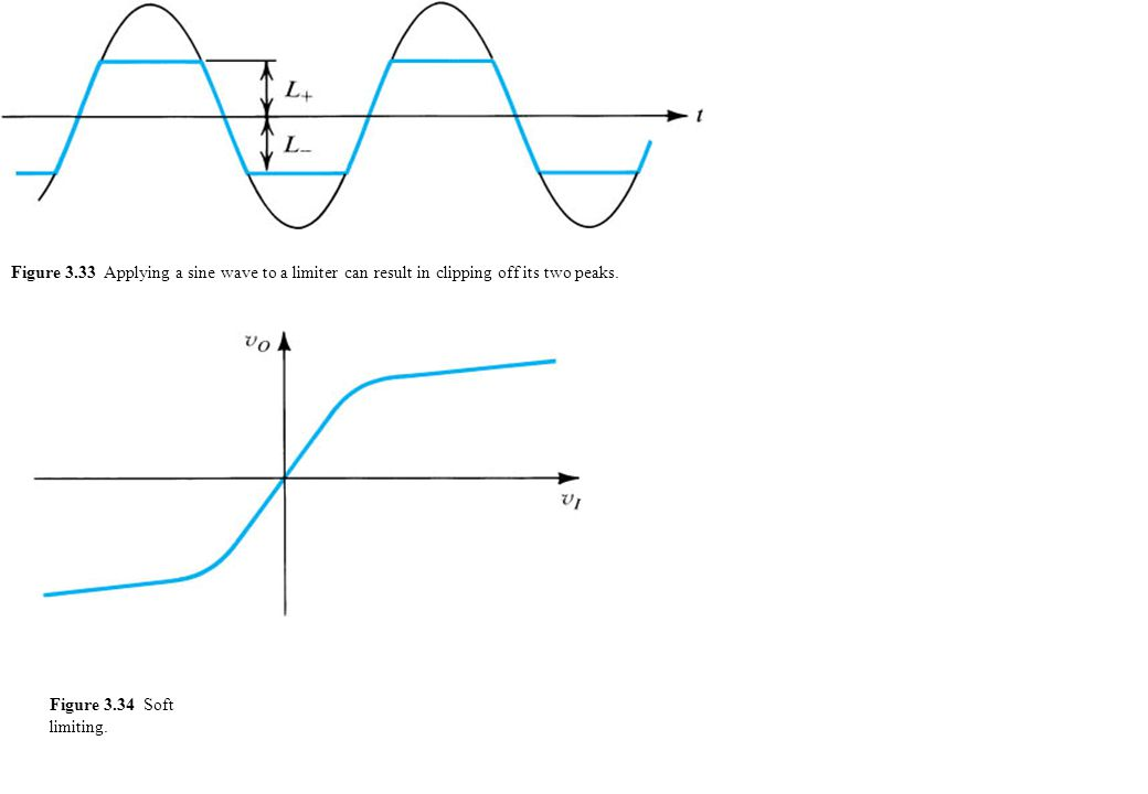 Figure 3.33 Applying a sine wave to a limiter can result in clipping off its two peaks.