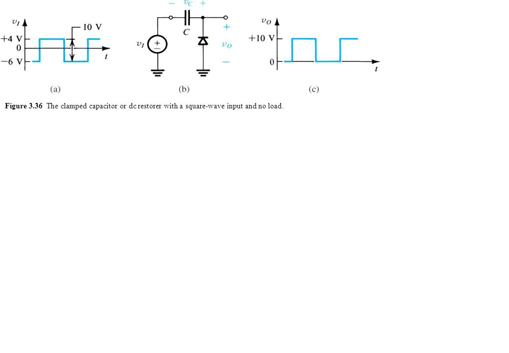 Figure 3.36 The clamped capacitor or dc restorer with a square-wave input and no load.