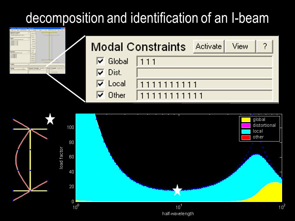 decomposition and identification of an I-beam
