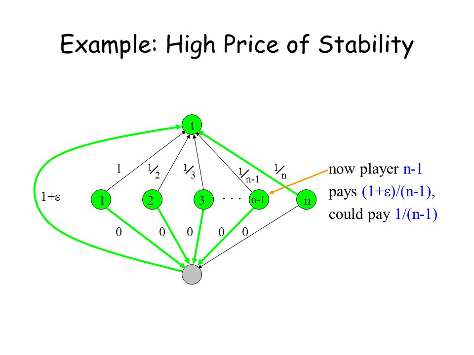 Example: High Price of Stability 1 1 n 1 2 1 3 123n t 0000 1+ ...