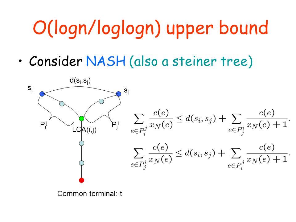 O(logn/loglogn) upper bound Consider NASH (also a steiner tree) sjsj Common terminal: t LCA(i,j) d(s i,s j ) sisi PijPij PjiPji