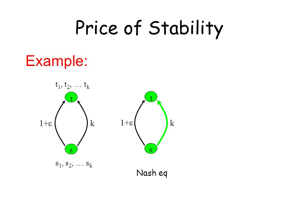 Example: t s 1+  k t 1, t 2, … t k s 1, s 2, … s k t s 1+  k Nash eq Price of Stability