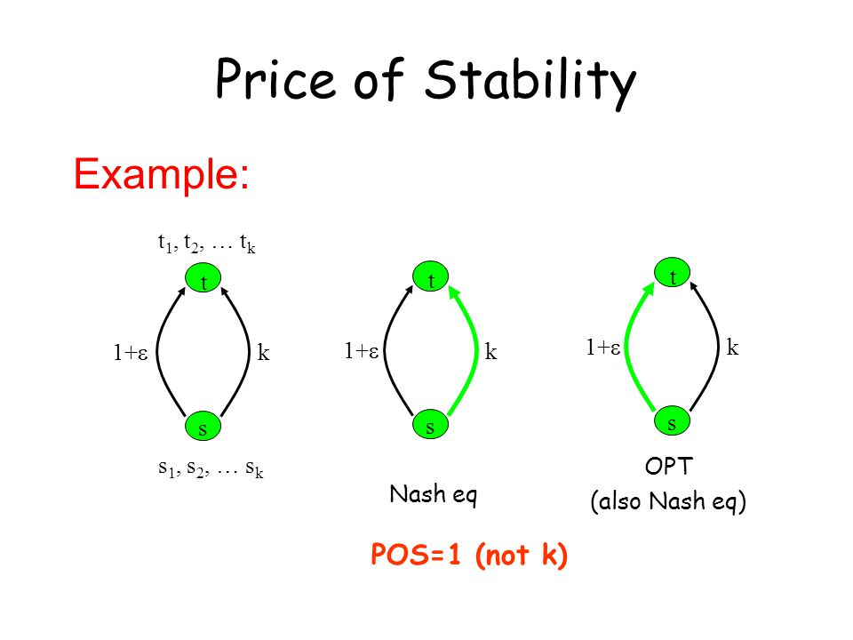 Example: t s 1+  k t 1, t 2, … t k s 1, s 2, … s k t s 1+  k OPT (also Nash eq) t s 1+  k Nash eq POS=1 (not k) Price of Stability