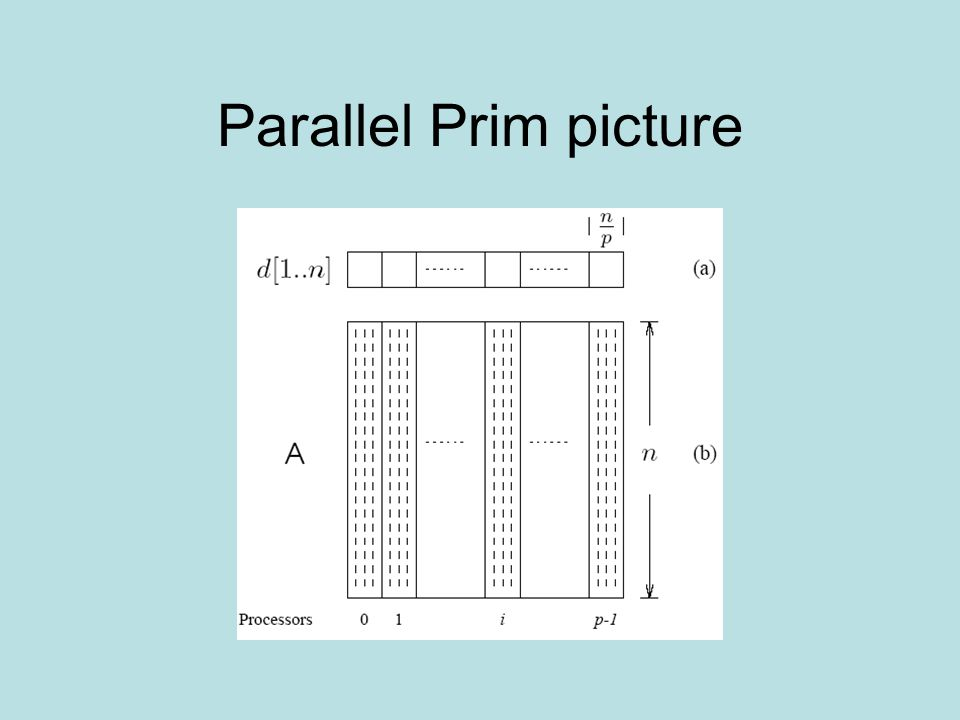 Parallel Prim picture