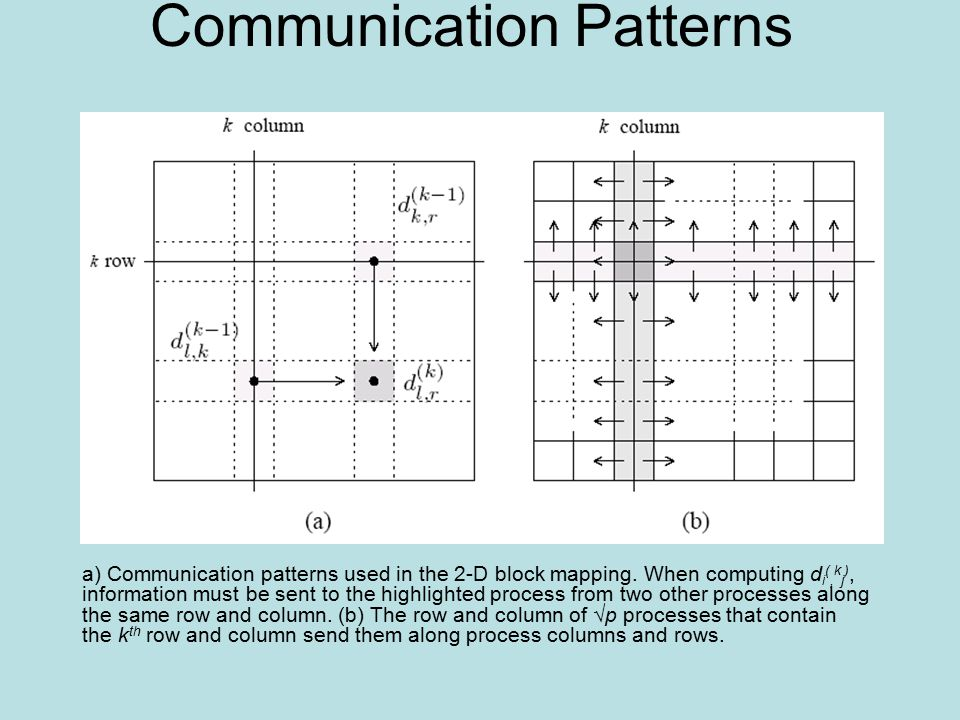 Communication Patterns a) Communication patterns used in the 2-D block mapping. When computing d i (, k j ), information must be sent to the highlight