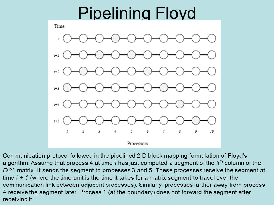 Pipelining Floyd Communication protocol followed in the pipelined 2-D block mapping formulation of Floyd s algorithm.
