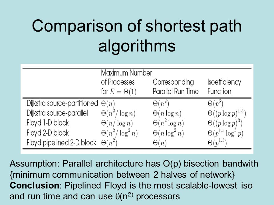 Comparison of shortest path algorithms Assumption: Parallel architecture has O(p) bisection bandwith {minimum communication between 2 halves of network} Conclusion: Pipelined Floyd is the most scalable-lowest iso and run time and can use  (n 2) processors