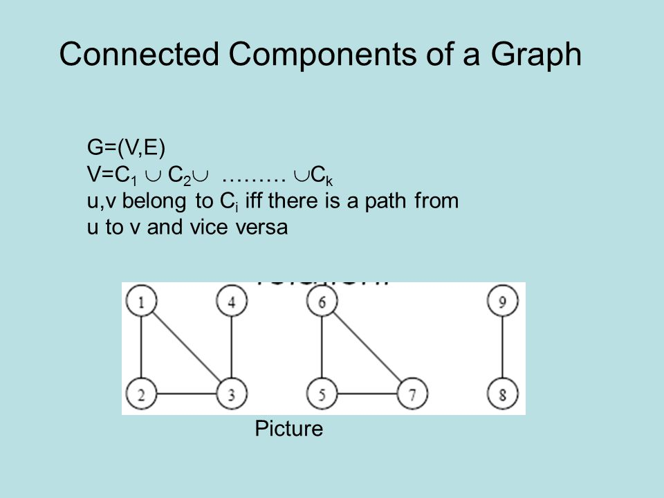 Connected Components of a Graph G=(V,E) V=C 1  C 2  ………  C k u,v belong to C i iff there is a path from u to v and vice versa Picture