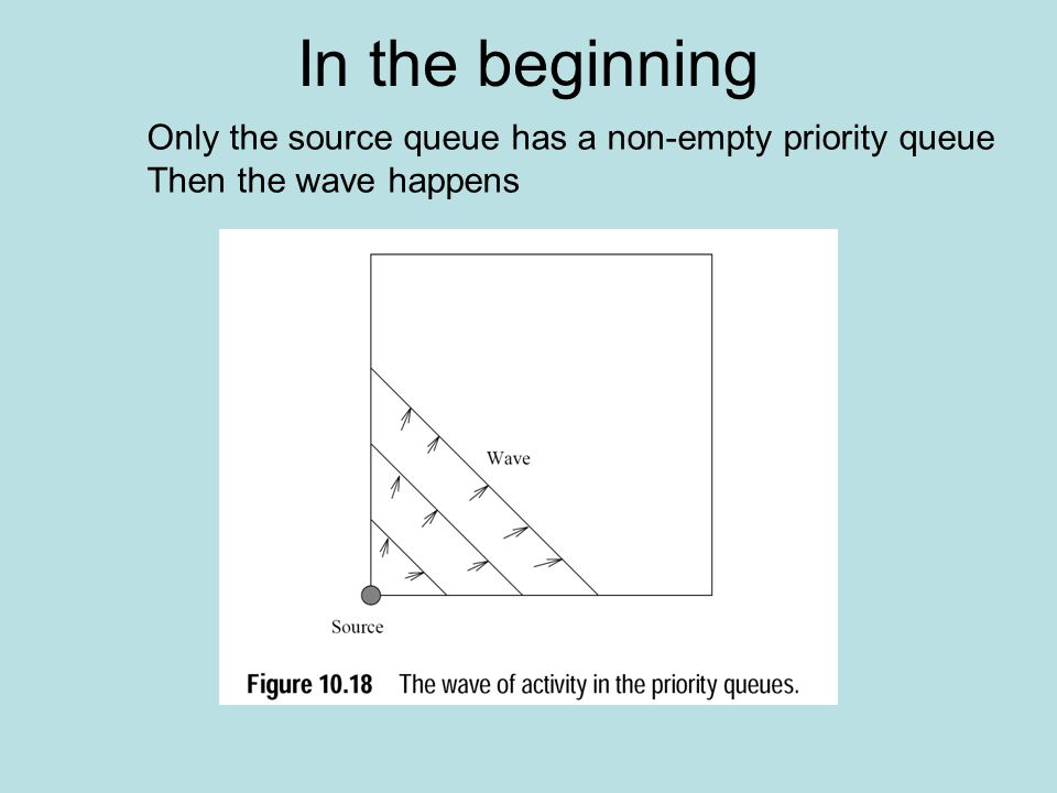 In the beginning Only the source queue has a non-empty priority queue Then the wave happens