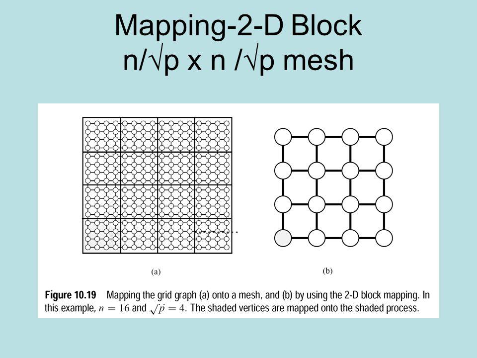 Mapping-2-D Block n/√p x n /√p mesh