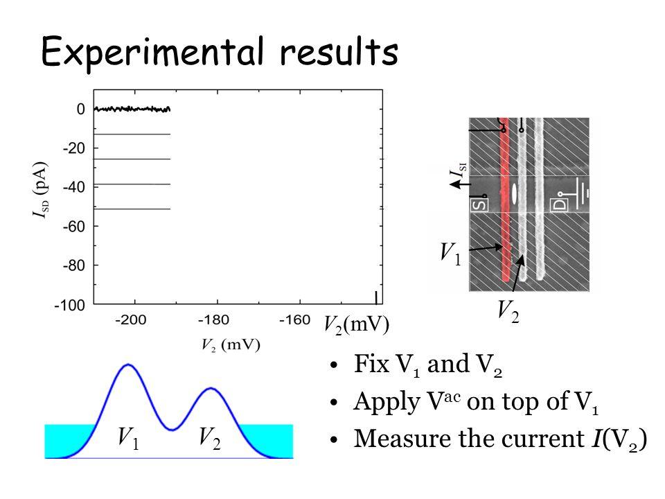 V 2 (mV) Fix V 1 and V 2 Apply V ac on top of V 1 Measure the current I(V 2 ) V1V1 V2V2 V1V1 V2V2 Experimental results