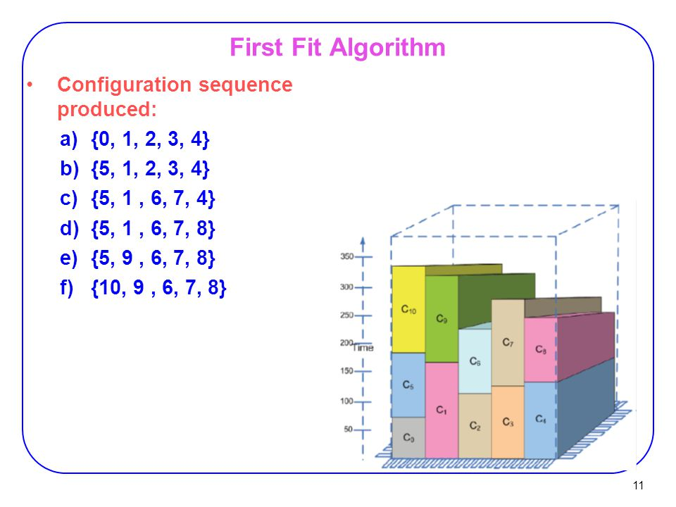 11 First Fit Algorithm Configuration sequence produced: a){0, 1, 2, 3, 4} b){5, 1, 2, 3, 4} c){5, 1, 6, 7, 4} d){5, 1, 6, 7, 8} e){5, 9, 6, 7, 8} f){1