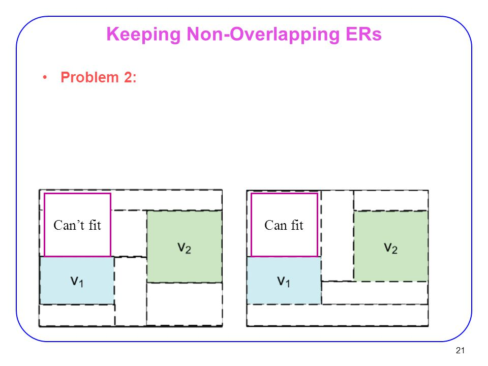 21 Keeping Non-Overlapping ERs Problem 2: Can fit Can't fit