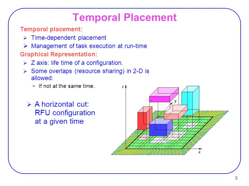 3 Temporal placement:  Time-dependent placement  Management of task execution at run-time Graphical Representation:  Z axis: life time of a configu
