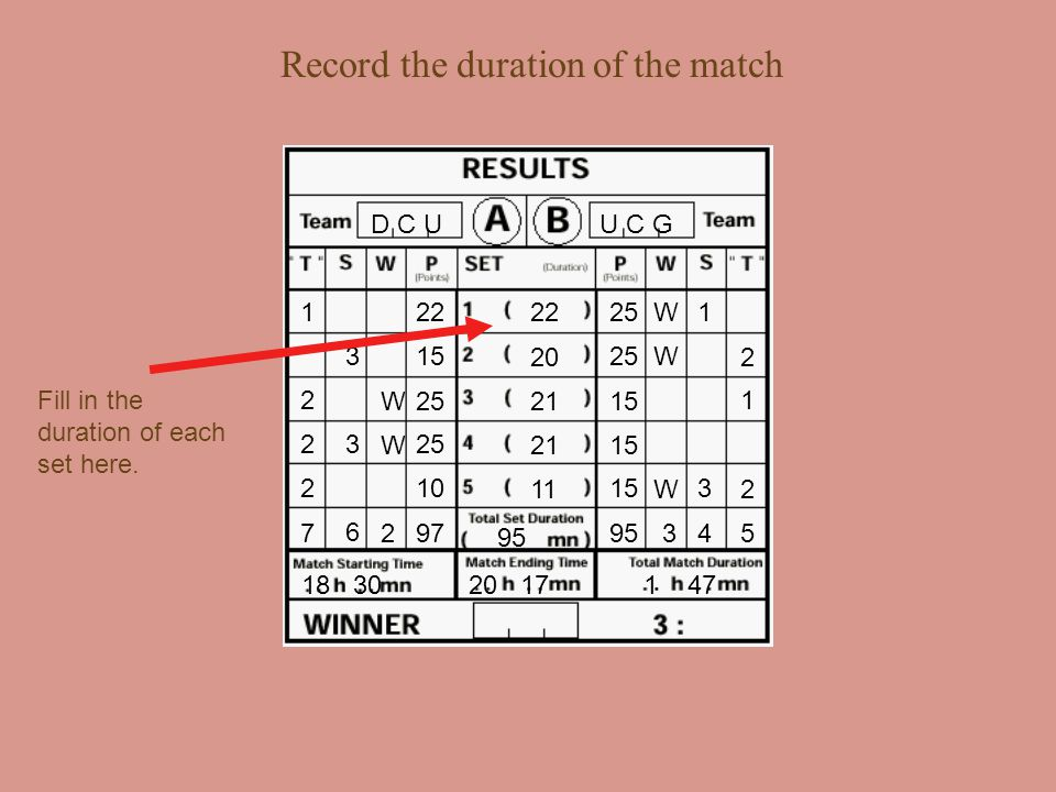 Record the Start & End times of the match D C U U C G 22 25 15 95 25 15 10 90 15 W W W W W 32 3 1 3 3 4 6 1 2 2 2 1 2 2 5 7 Fill in the match starting time.