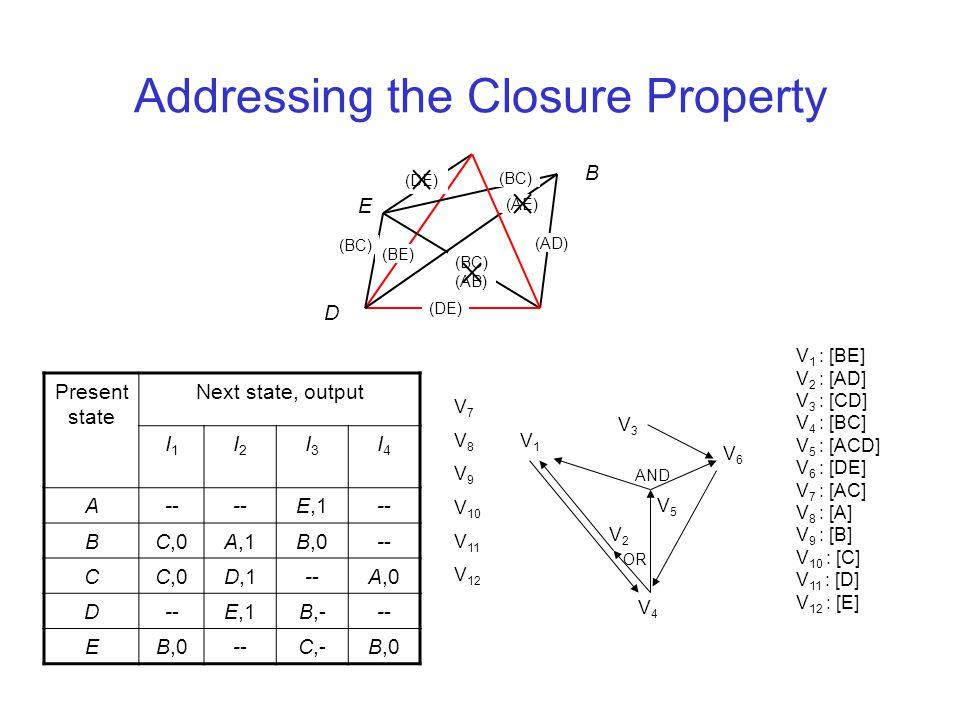 Addressing the Closure Property V 1 : [BE] V 2 : [AD] V 3 : [CD] V 4 : [BC] V 5 : [ACD] V 6 : [DE] V 7 : [AC] V 8 : [A] V 9 : [B] V 10 : [C] V 11 : [D] V 12 : [E] V1V1 V 7 V 8 V 9 V 10 V 11 V 12 V4V4 V3V3 V6V6 V5V5 V2V2 AND OR Present state Next state, output I1I1 I2I2 I3I3 I4I4 A--E,1- BC,0A,1B,0- CC,0D,1-A,0 D-E,1B,-- EB,0-C,-B,0 E D B (DE) (BE) (BC) (AD) (AE) (BC) (DE) (BC) (AB)