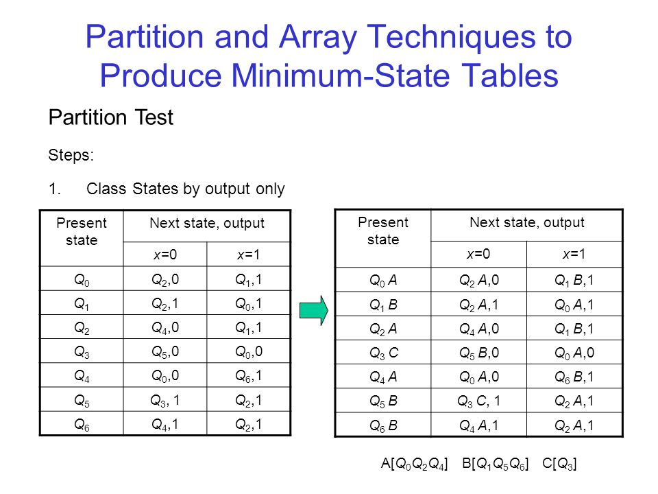Partition Test Steps: 2.Check Next States within classes, if necessary further subclass Present state Next state, output x=0x=1 Q 0 AQ 2 A,0Q 1 B,1 Q 1 BQ 2 A,1Q 0 A,1 Q 2 AQ 4 A,0Q 1 B,1 Q 3 CQ 5 BD,0Q 0 A,0 Q 4 AQ 0 A,0Q 6 B,1 Q 5 BDQ 3 C, 1Q 2 A,1 Q 6 BQ 4 A,1Q 2 A,1 A[Q 0 Q 2 Q 4 ] B[Q 1 Q 6 ] BD[Q 5 ] C[Q 3 ]