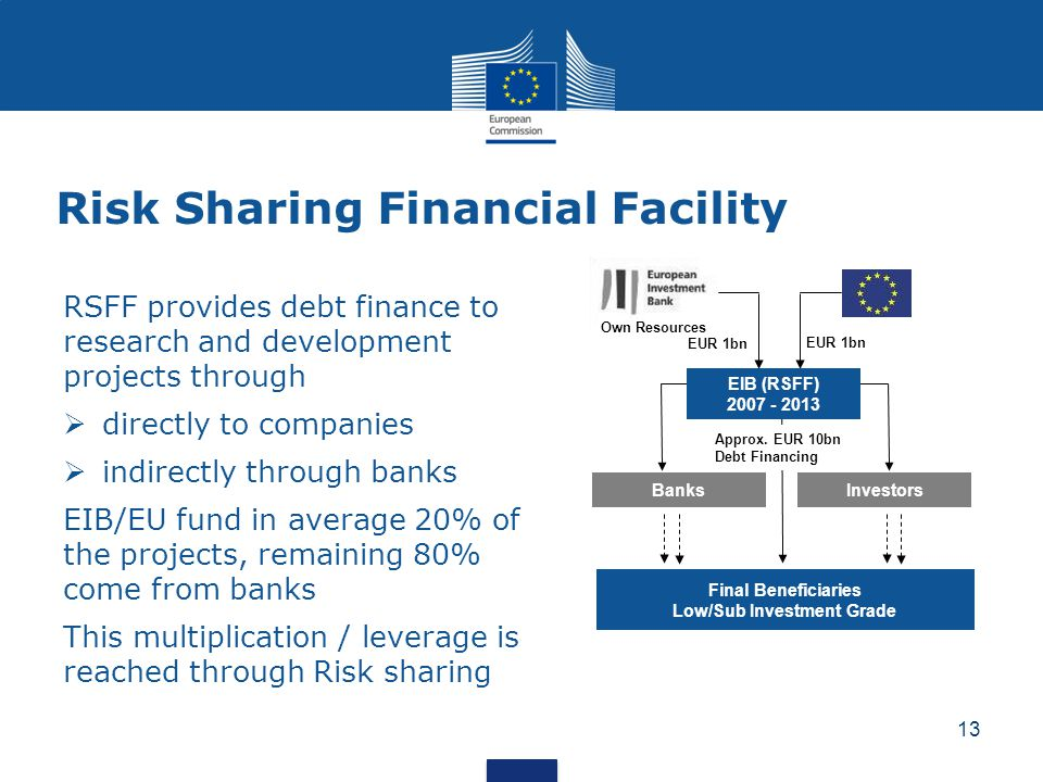 RSFF provides debt finance to research and development projects through  directly to companies  indirectly through banks EIB/EU fund in average 20% of the projects, remaining 80% come from banks This multiplication / leverage is reached through Risk sharing Risk Sharing Financial Facility BanksInvestors Final Beneficiaries Low/Sub Investment Grade EUR 1bn Approx.
